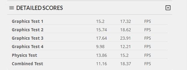 AMD Radeon 6670 versus Radeon HD 7770 Detailed Score