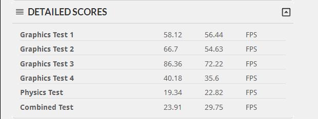 AMD HD 7950 Versus NVIDIA GeForce GTX 680 Detailed Scores