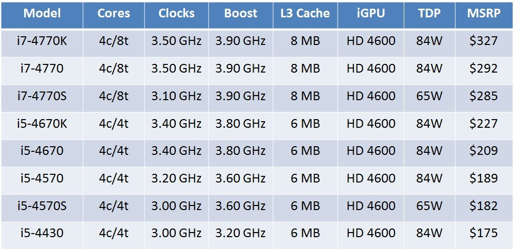 Intel Haswell 4th Gen CPU Specifications