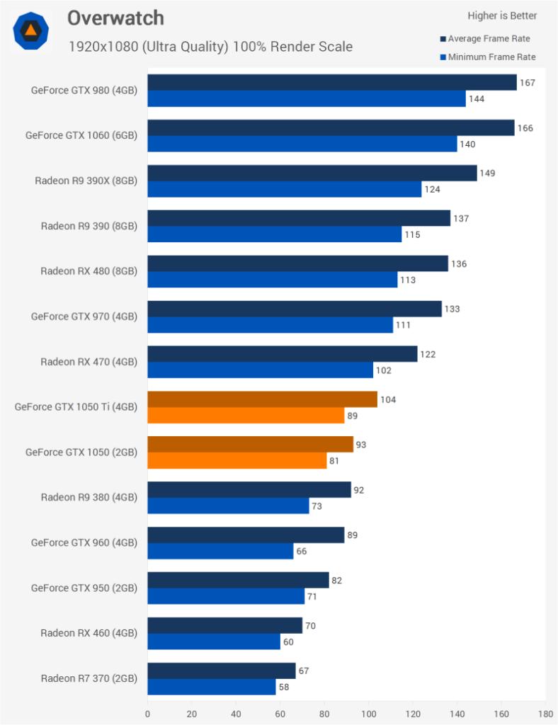 Overwatch pc build GTX 1050Ti benchmarks