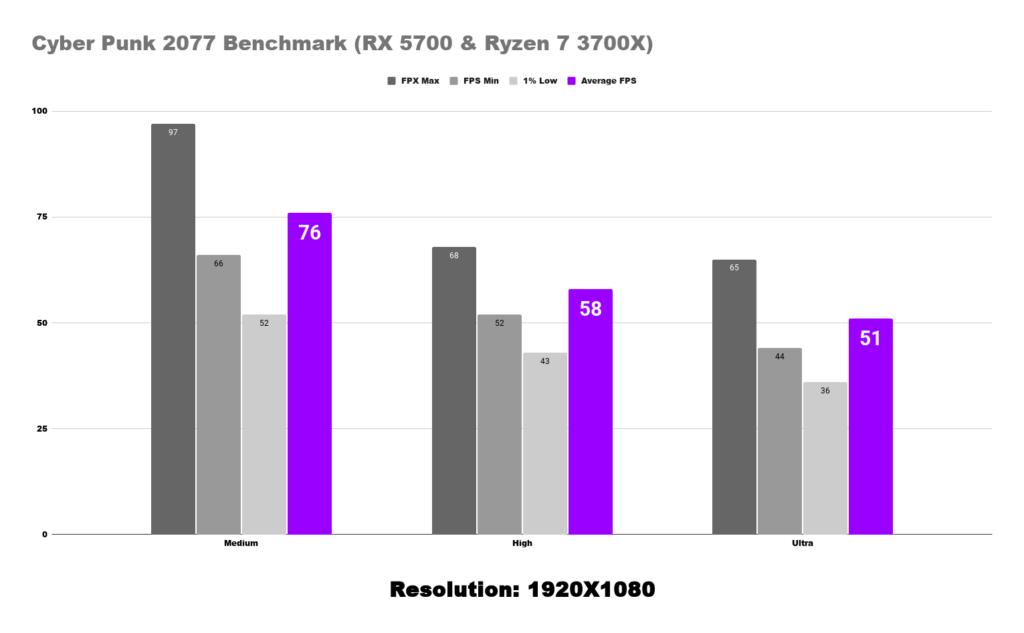 1920x1080 Cyber Punk 2077 Benchmark (RX 5700 & Ryzen 7 3700X)