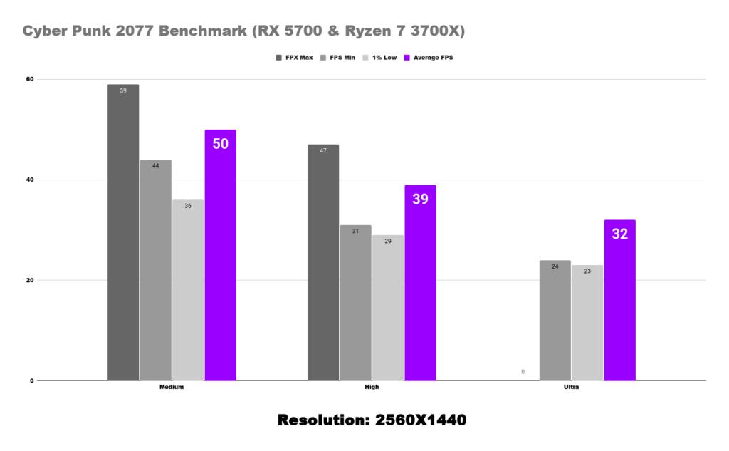 2560X1440 Cyber Punk 2077 Benchmark (RX 5700 & Ryzen 7 3700X)