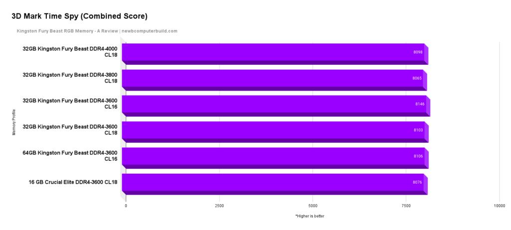 Kingston FURY RGB Beast 3D Mark Time Spy (Combined Score)
